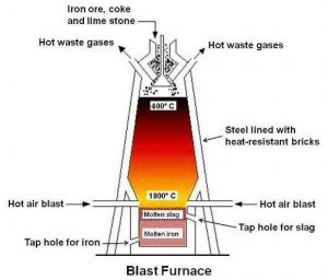 magnesium oxides, manganese oxides,BOF,EAF,Steel Furnace Slag,سرباره فولاد,تولید فولاد